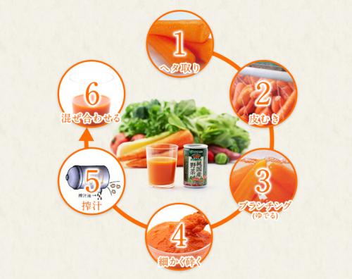 伊藤園純国産野菜1